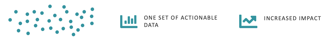 Raw data becomes actionable data that can increase your impact