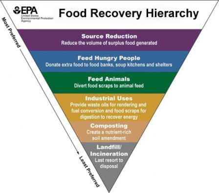 The food recovery hierarchy